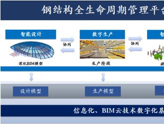 构力科技助力钢结构项目数字建造管理提升