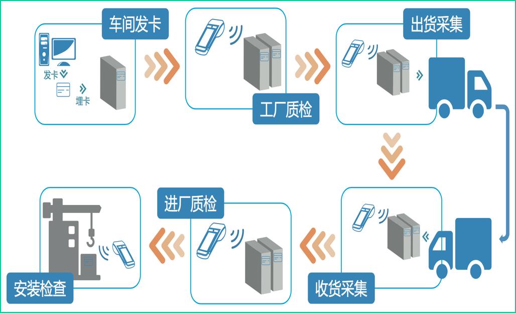 艾赛克科技供应 《RFID混凝土预制件管理系统》